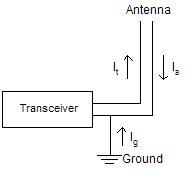 Diagram for ground